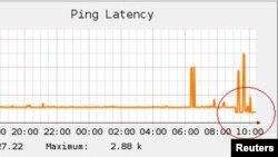 Un gráfico tomado por el buró de Reuters en La Habana, muestra un cambio en la latencia, aunque no refleja un gran cambio en el servicio.
