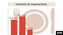 Evolución de importaciones