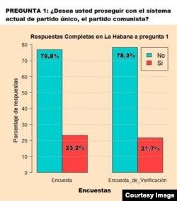 Respuestas en La Habana a sondeo realizado por la iniciativa Compromiso Democrático