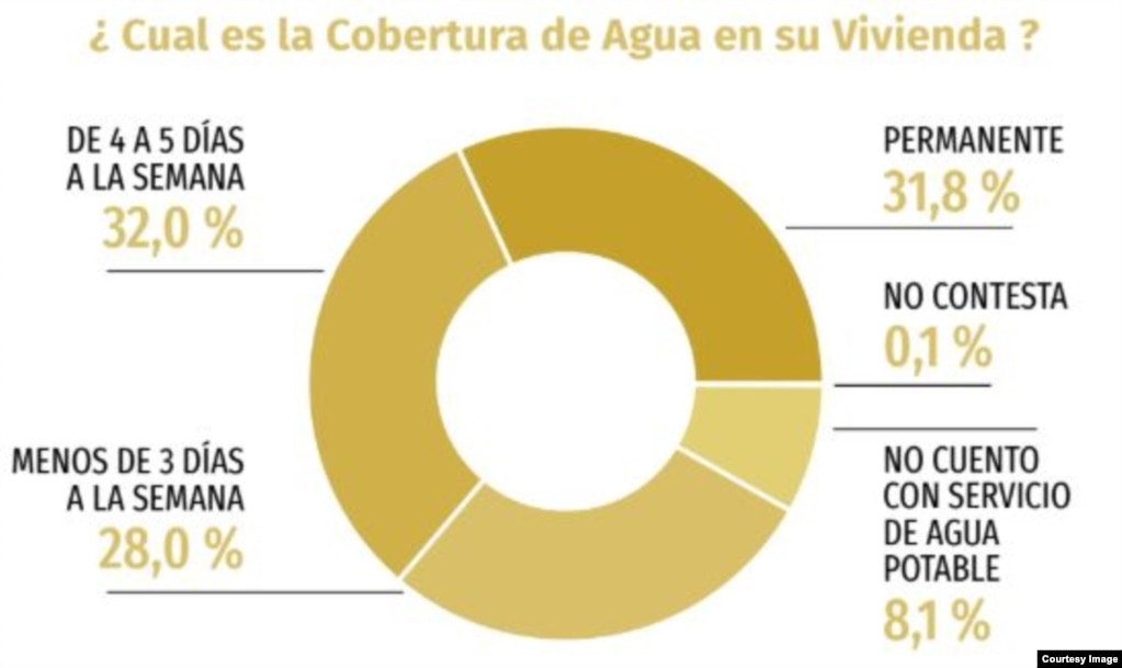 """El servicio de agua (Tomado del informe """"El Estado de los Derechos Sociales en Cuba"""")."""
