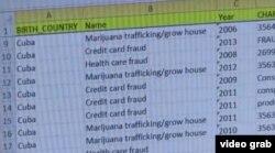 Fraude al Medicare, a las tarjetas de crédito, drogas, son delitos comunes en el hampa cubana de EEUU.