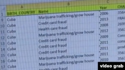 Fraude al medicare, a las tarjetas de crédito, drogas, son delitos comunes en el hampa cubana de EE.UU.