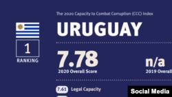 Uruguay en el Indice de Corrupción del 2020