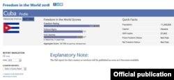 Cuba ocupó el lugar 186 entre 210 países evaluados, al obtener sólo 14 puntos de 100 posibles, en el informe Libertad en el Mundo 2018, de Freedom House.