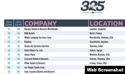 """Gaviota en el lugar 55 en el ranking de compañías hoteleras de la revista """"Hotels""""."""