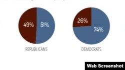 Gráficas que muestran los resultados de la encuesta de Beyond The Beltway.
