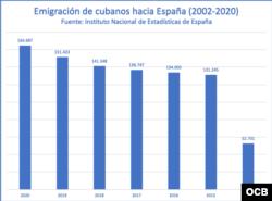 Emigración de cubanos a España entre los años 2002 hasta la fecha. (Gráfica: Michel Suárez)