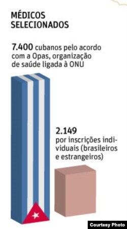 Los cubanos representan el 77 % de todos los galenos participantes en el programa brasileño Mais Médicos (Folha de Sao Paulo)