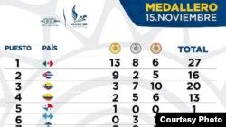 Medallero al finalizar la jornada del 15 de noviembre 2014 en Veracruz.