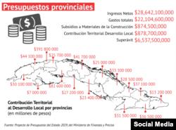Presupuestos Provinciales para 2019. (Tomado de Redes Sociales).