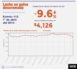 Global Dairy Trade - Leche Descremada
