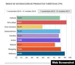 Indice de satisfacción de turistas españoles en Cuba. (Captura de imagen/Hosteltur)