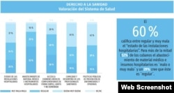 ¿Cómo valoran los cubanos el sistema de salud al que tienen acceso?