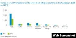 Comparativa de nuevos casos de SIDA en el Caribe en 2013 respecto al año anterior.