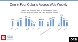 Encuesta sobre Internet en Cuba