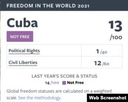 La puntuación de Cuba en el informe de Freedom House.