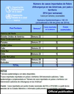 Un gráfico del informe de la OPS.