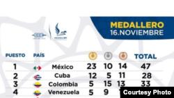 Medallero en Veracruz para el 17 de noviembre 2014.