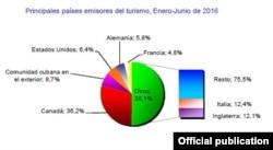 Cubanos en el exterior y estadounidenses representaron más del 15 % de los viajeros a Cuba en la primera mitad de 2016
