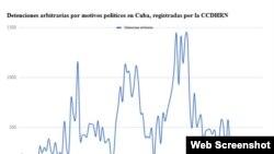 Gráfico del número mensual de arrestos, elaborado por la CCDHRN