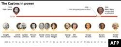 Los Castros en el Poder en relación con los presidentes de EEUU. Gráfico de AFP.