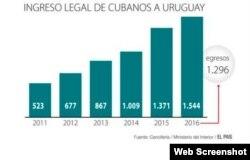 Cubanos eligen Uruguay para emigrar.