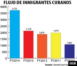 Flujo de inmigrantes cubanos por año fiscal.