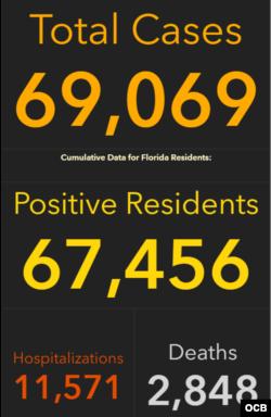 Casos de COVID19 en la Florida el 11 de junio del 2020