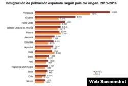 Gráfico publicado por el Instituto Nacional de Estadística de España.
