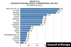 Cuba comenzó a recibir fondos de cooperación europeos en 2007