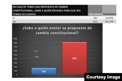 No se conoce en Cuba a quién enviar las propuestas para la reforma constitucional.