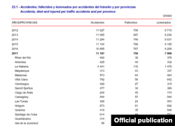 Tabla estadística de accidentes de tránsito en Cuba. (ONE)