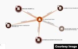 Un esquema muestra los vínculos de la abogada cubana y las empresas.