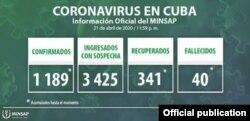 La placa del MINSAP con la información de COVID-19 hasta el martes.